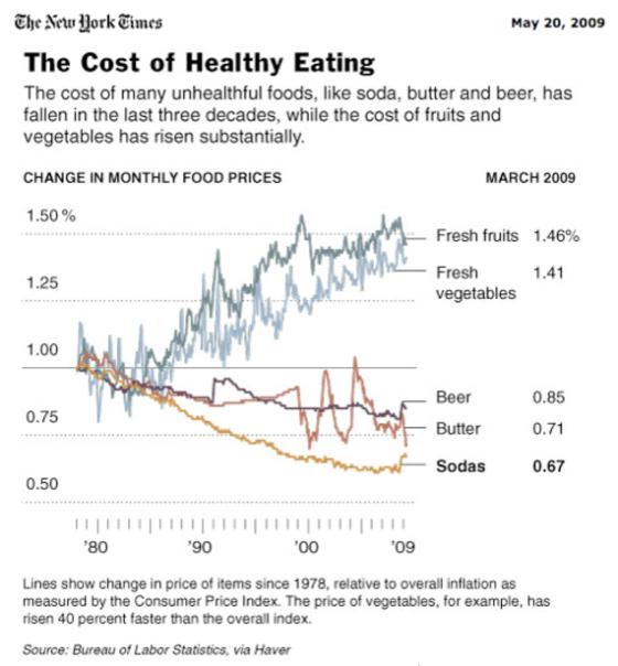 graph fat food