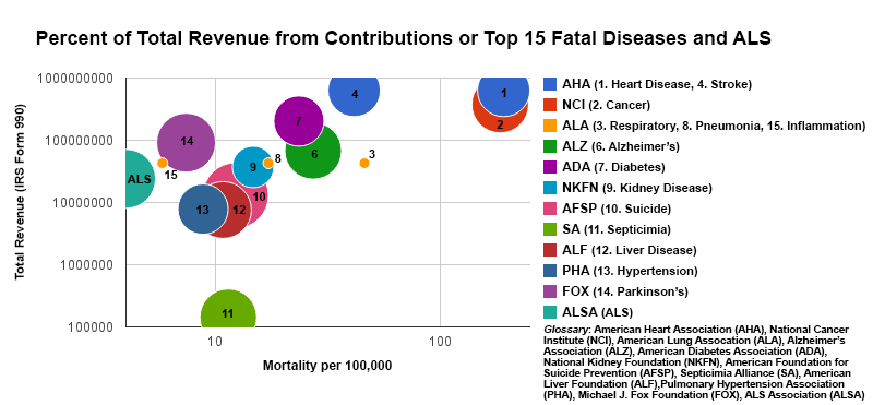 disease-donors