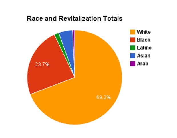 race-revitalize