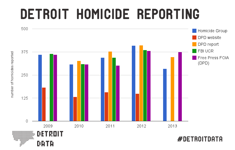 Data: Detroit Homicide Reporting Doesn't Add Up 2009 – 2013