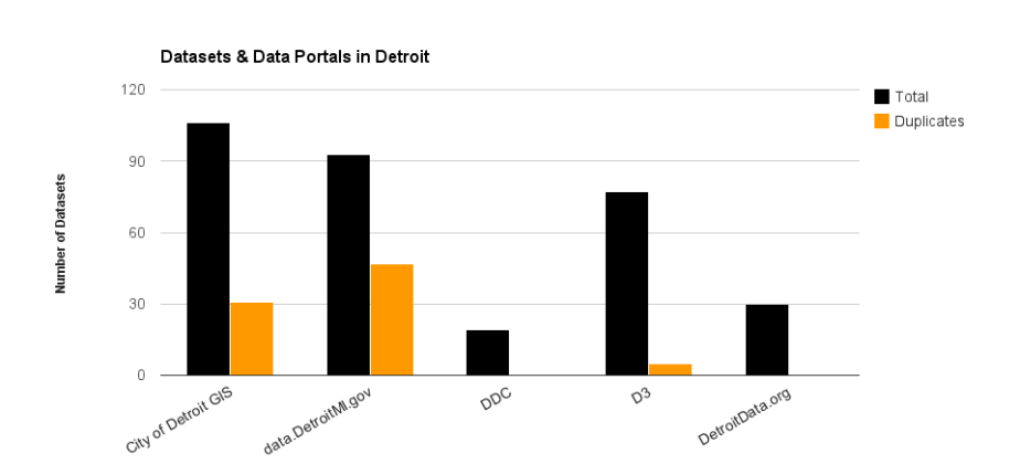 Is Detroit's Data More Open?