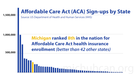 Data: Michigan 8th in Nation for ACASign-ups