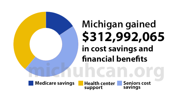 Data: Michigan ACA Cost Savings and Financial Benefits