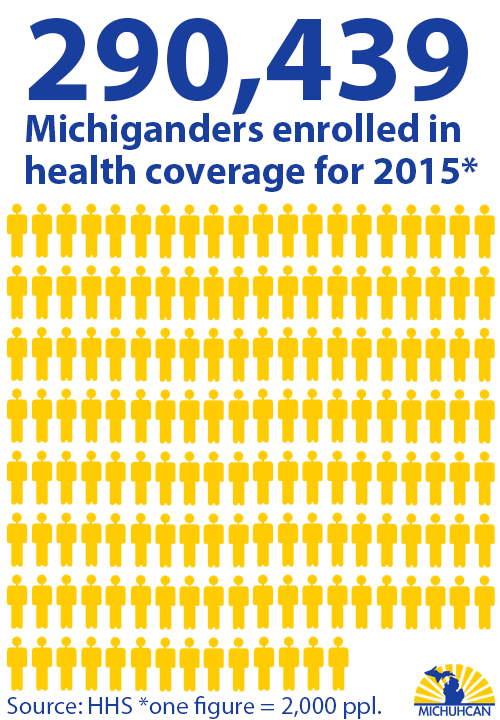 Data: 290,439 Michiganders signed up for new health coverage in2015