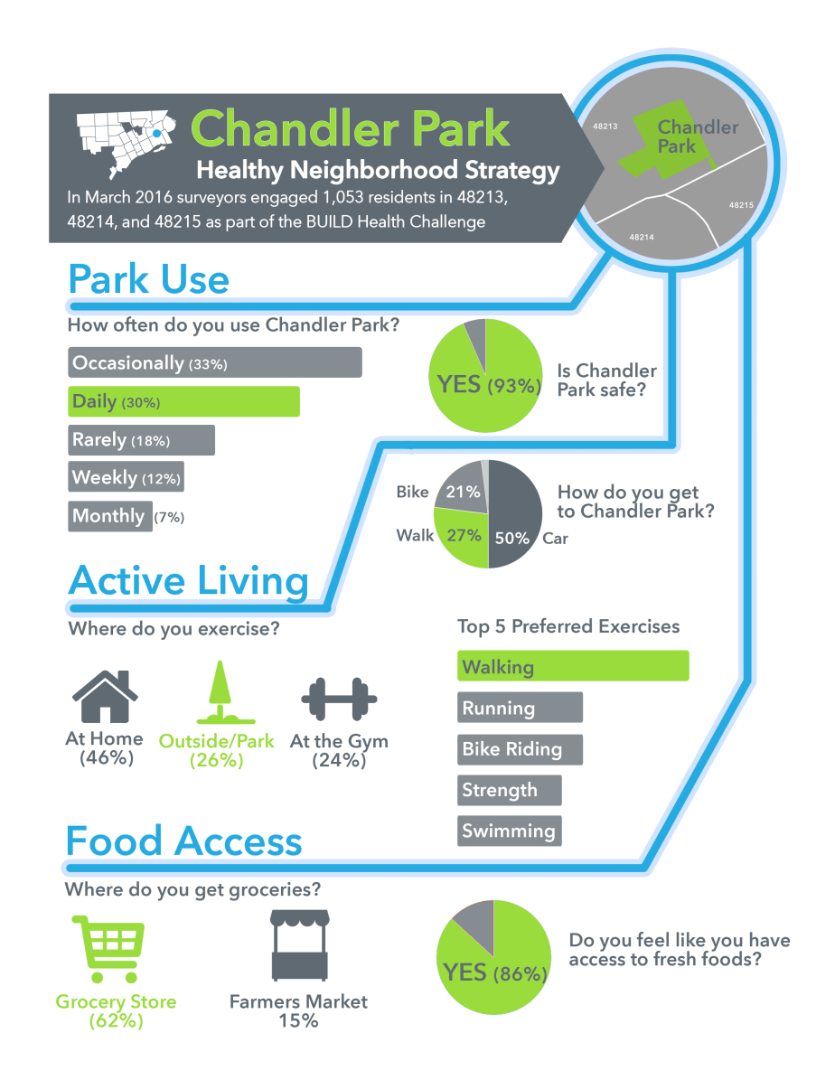 BHC-chandler-infographic